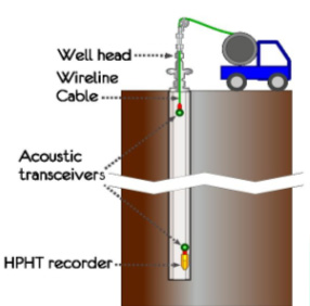 Downhole Recorder Deployment2