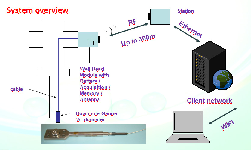 Oilfield Wireless Permanent Well Surveillance System